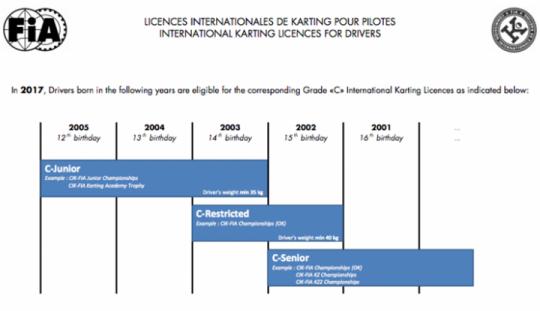 International License for karting in 2017