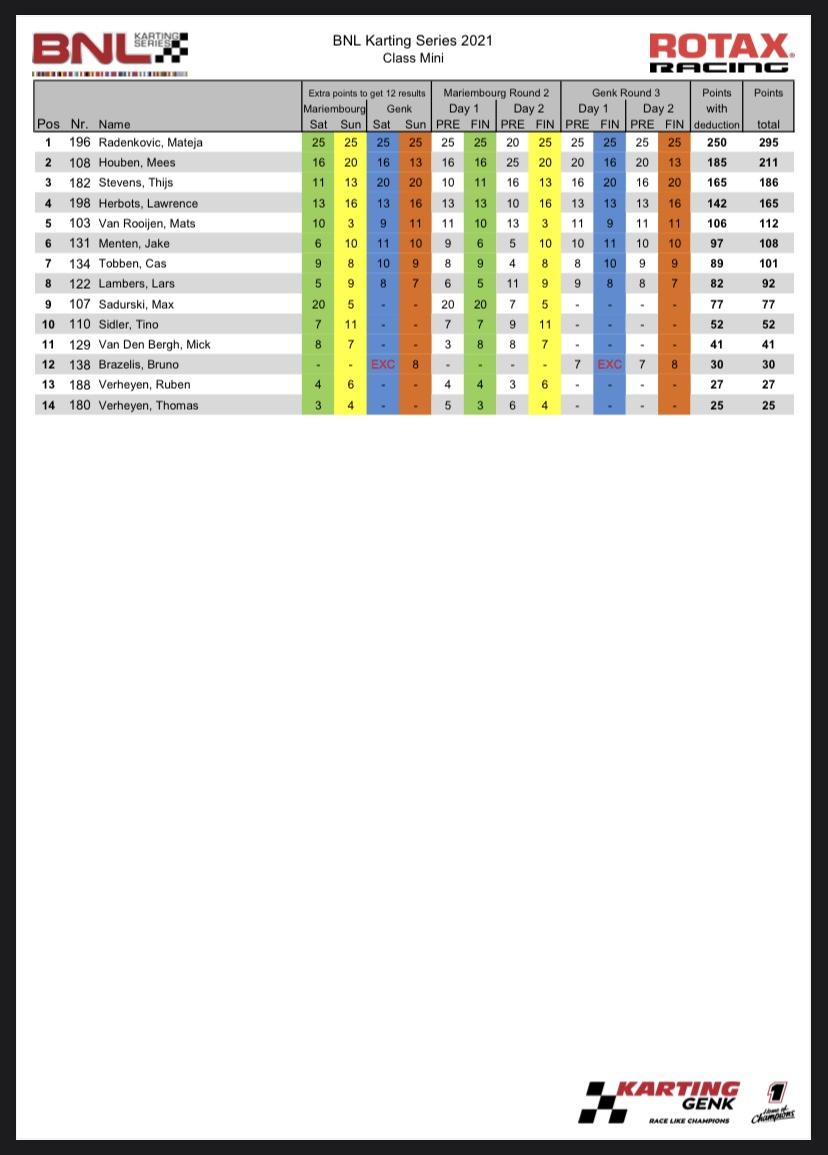 WSK Champions Cup - 60 Mini, prefinals